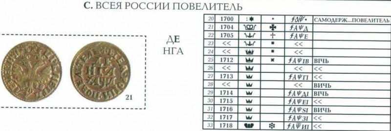 Таблица определения годов на допетровских монетах
